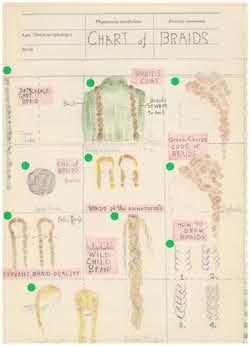 Annie-B Parson's Chart of Braids.